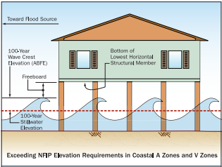 Elevate Structures Connecticut Beaches And Dunes A Hazard Guide. If You Are Located In A Flood Zone Your Town May Require That The Lowest Structural Part Of House Be Minimum One Foot Above Base. Wiring. Hazord Saftey A Diagram Of A House At Scoala.co